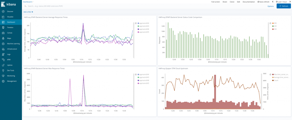 Kibana dashboard using Elasticsearch in the background