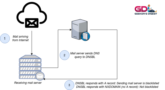How DNSBL works