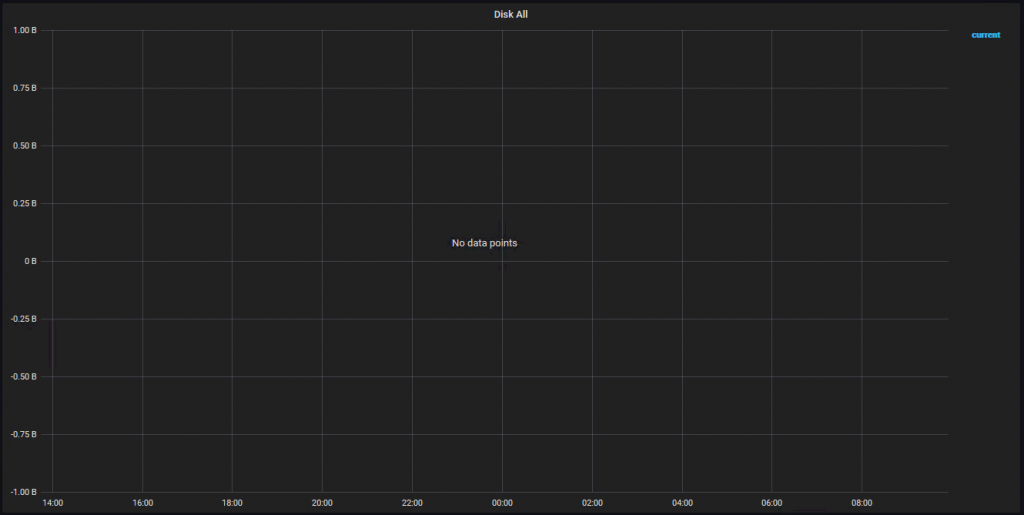 Grafana graph not showing any data (no data points) for check_disk on CentOS