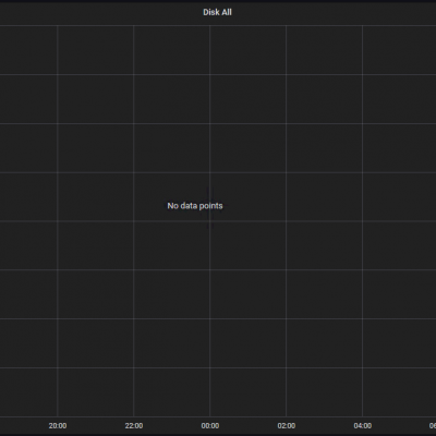 Grafana not showing data graph