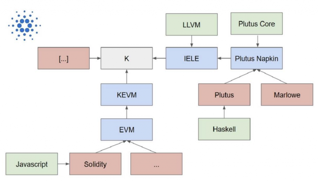 Multiple programming languages are combined in Cardano's K framework.