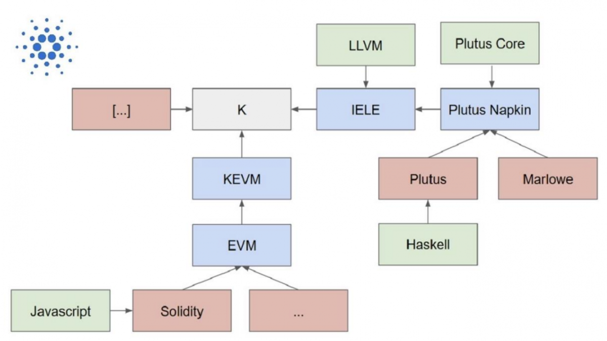 Cardano K framework
