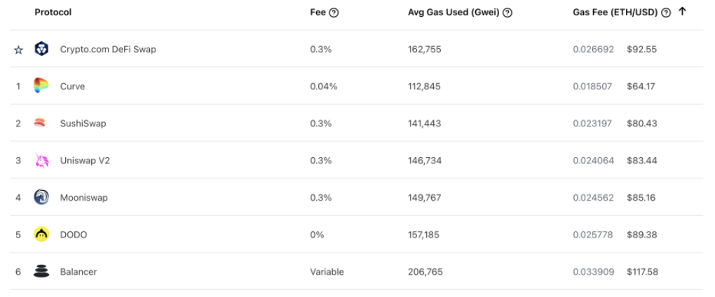 Fast swap - results in much higher transaction fees