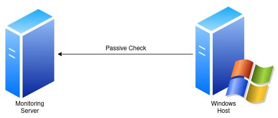 Passive monitoring checks on Windows hosts